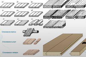 Основные виды соединений деревянных деталей